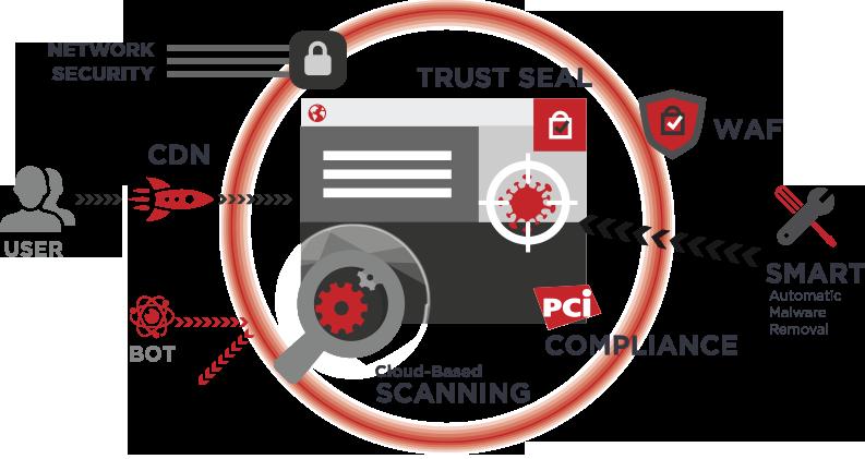 Sicurezza Sito Web. Proteggi il tuo sito con SiteLock